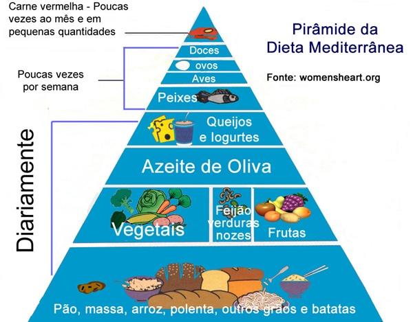 Alimentos permitidos na dieta ravenna